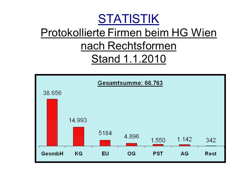 STATISTIK Protokollierte Firmen beim HG Wien nach Rechtsformen Stand 1