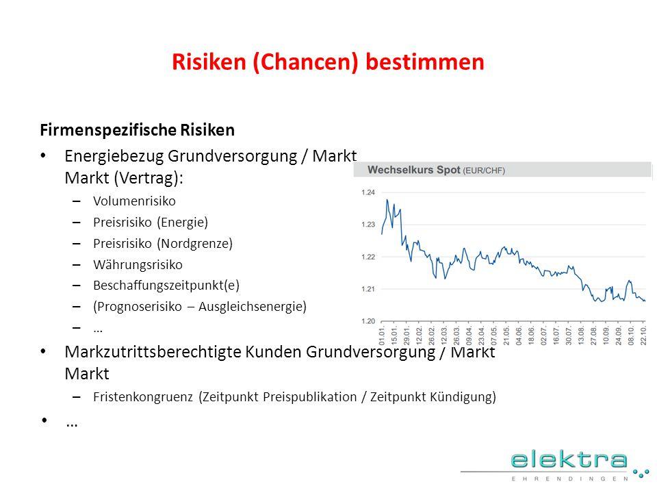 Risiken (Chancen) bestimmen