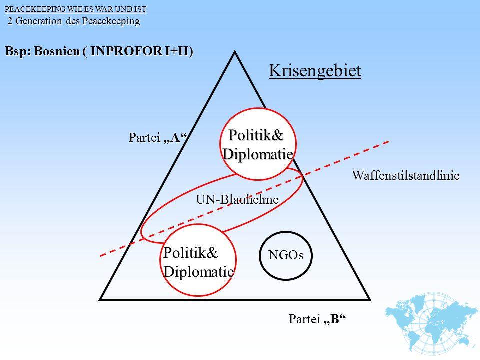 Krisengebiet Politik& Diplomatie Politik& Diplomatie