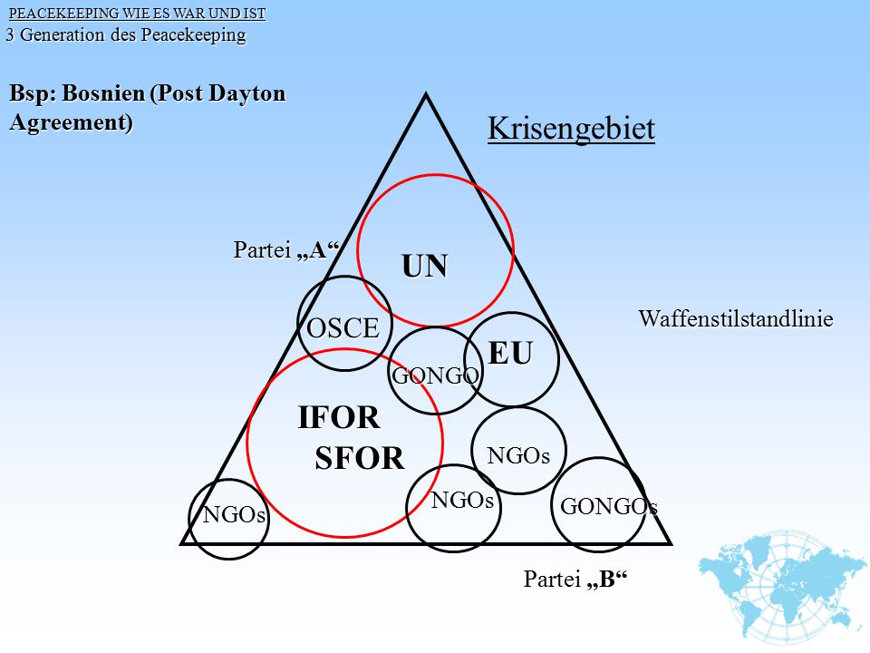 Krisengebiet UN EU IFOR SFOR OSCE Bsp: Bosnien (Post Dayton Agreement)