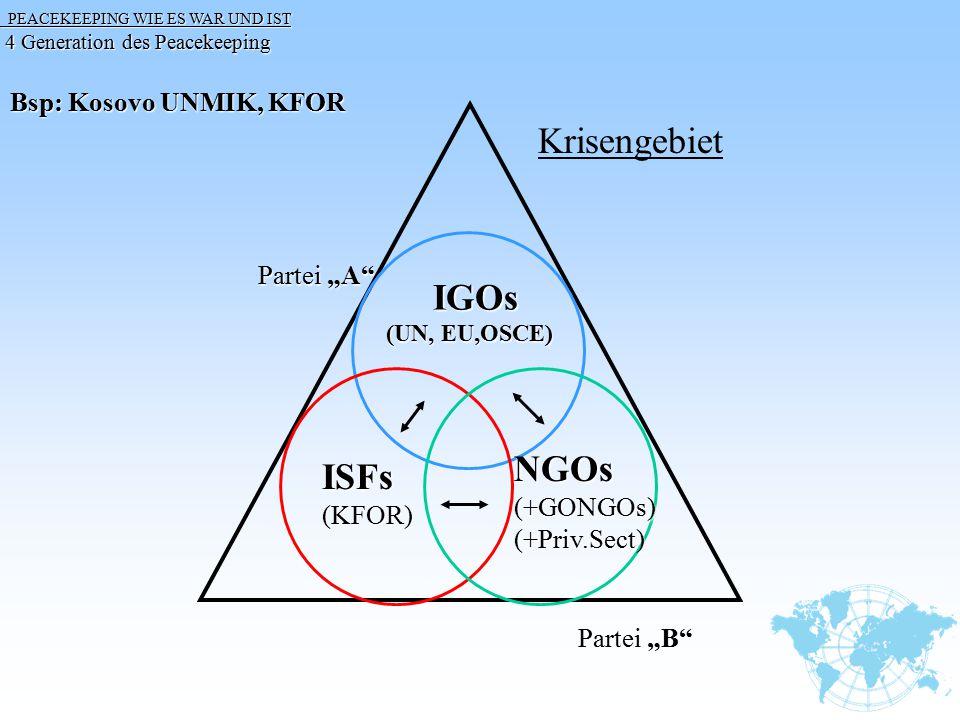 "Krisengebiet IGOs NGOs ISFs Bsp: Kosovo UNMIK, KFOR Partei ""A"