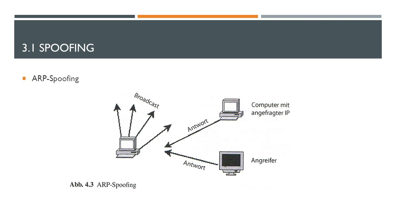 3.1 Spoofing ARP-Spoofing