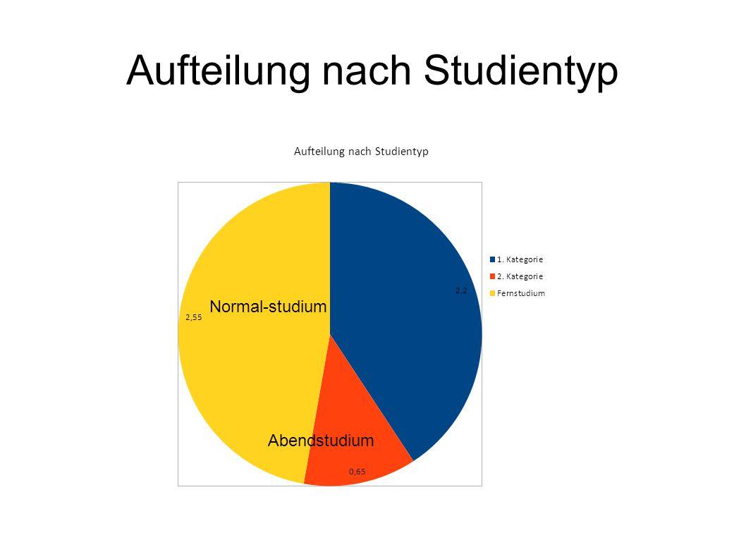 Aufteilung nach Studientyp