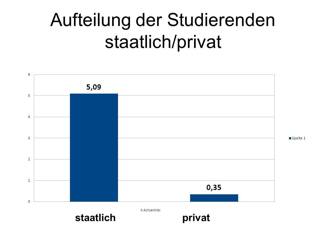 Aufteilung der Studierenden staatlich/privat