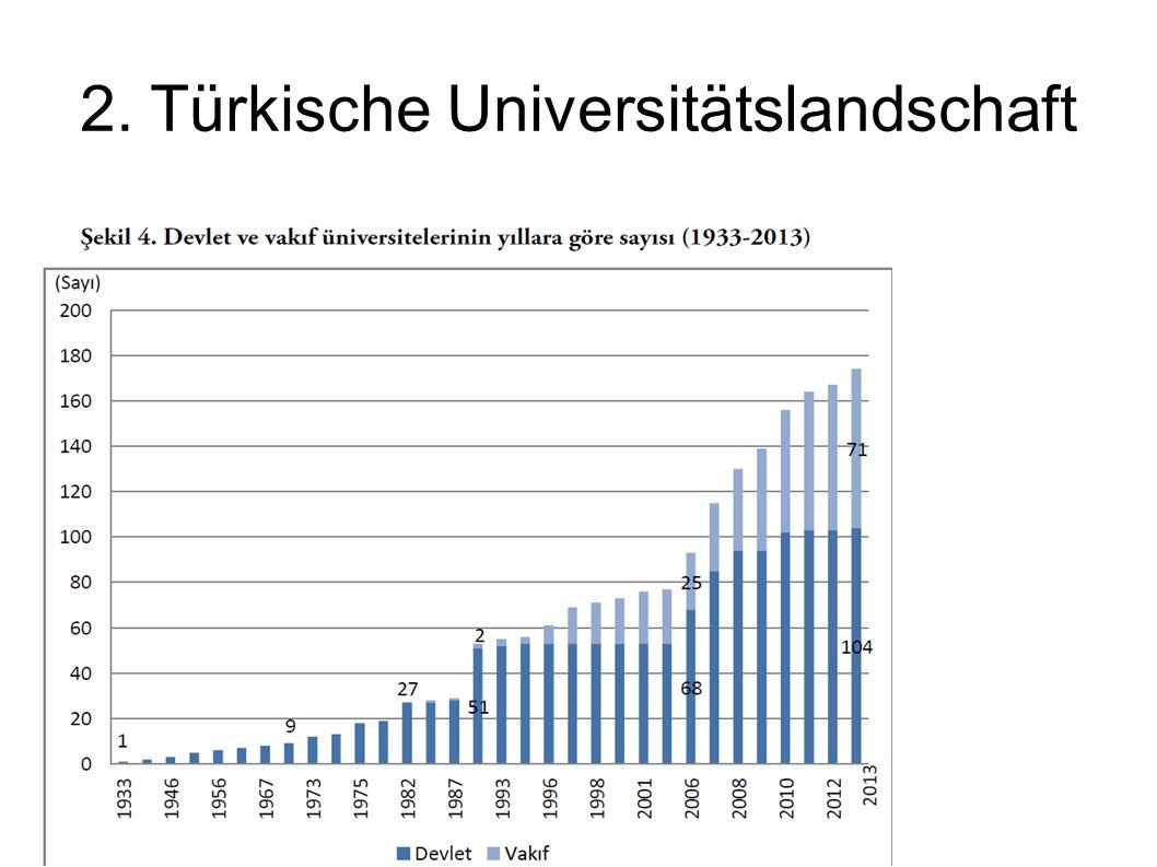 2. Türkische Universitätslandschaft