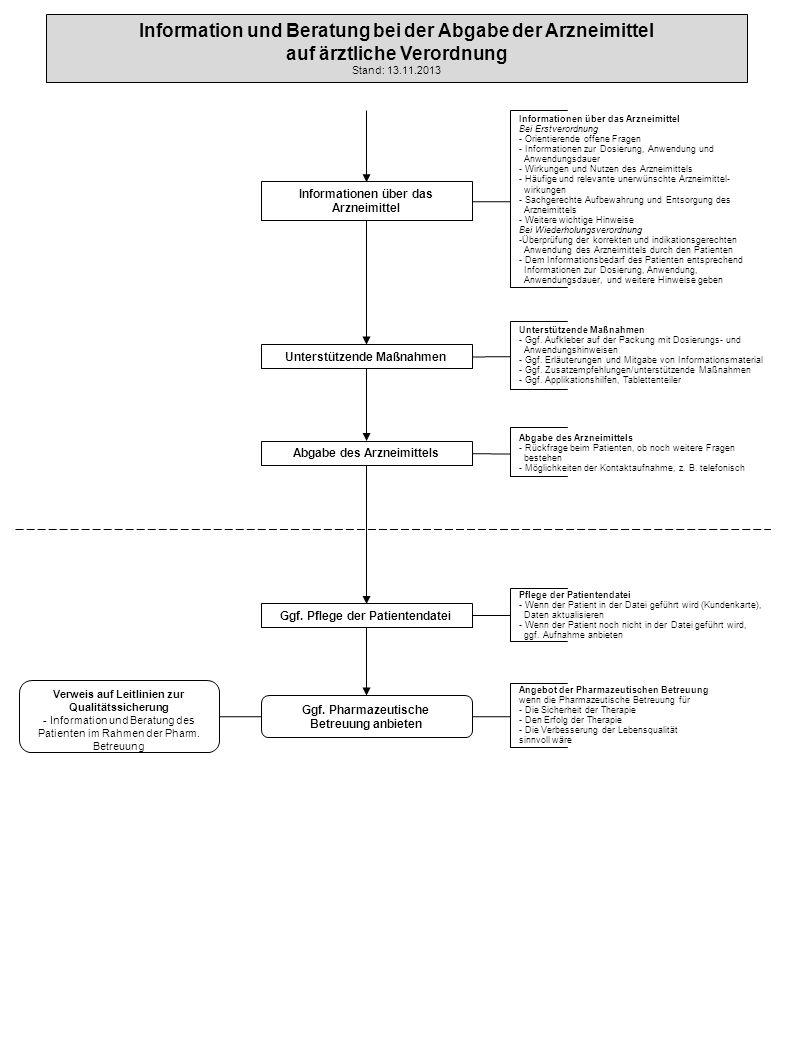 Information und Beratung bei der Abgabe der Arzneimittel auf ärztliche Verordnung