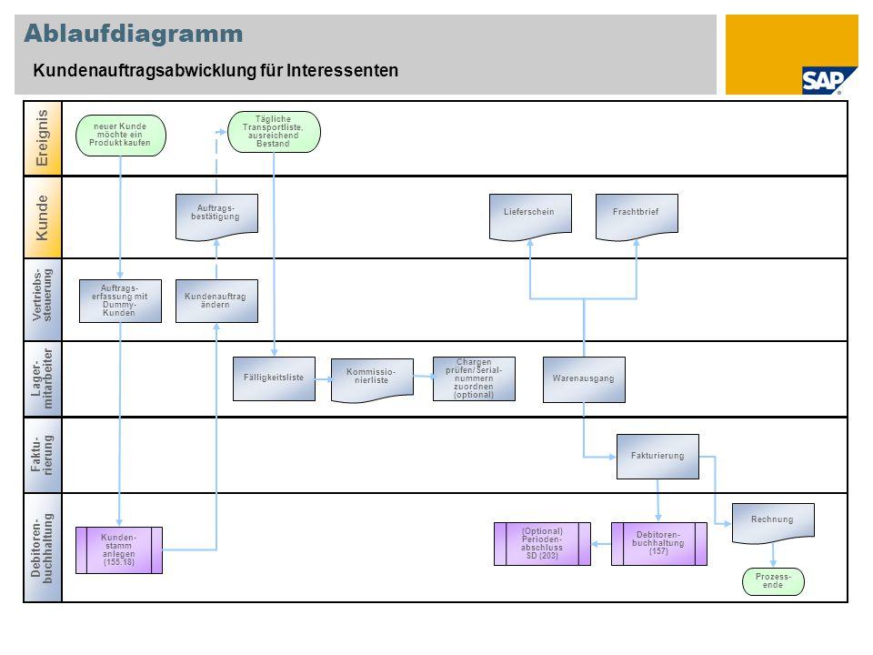 Ablaufdiagramm Kundenauftragsabwicklung für Interessenten Ereignis