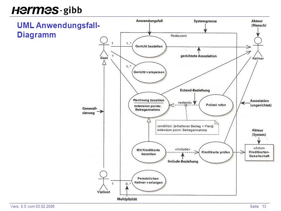 UML Anwendungsfall- Diagramm
