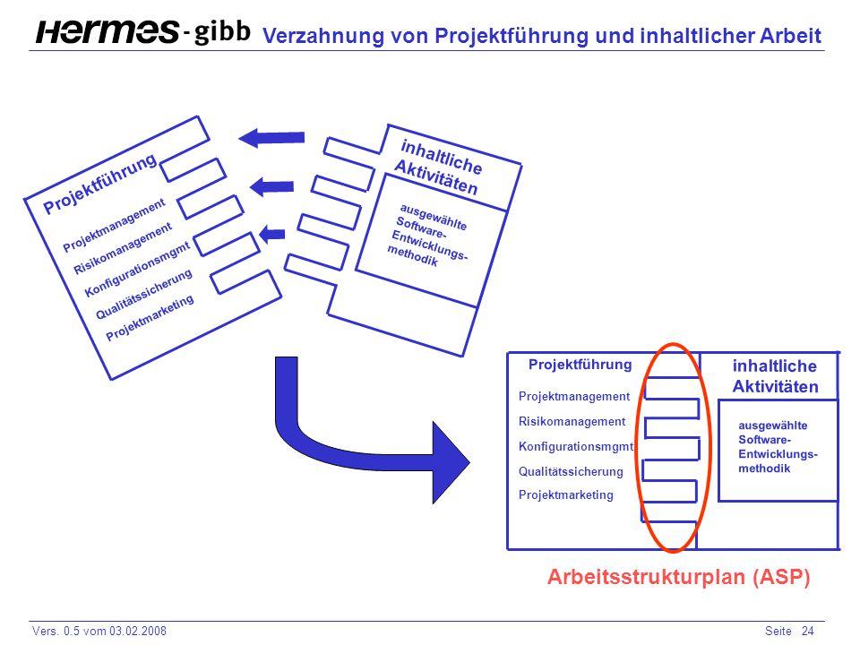 Verzahnung von Projektführung und inhaltlicher Arbeit