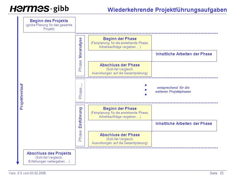 Wiederkehrende Projektführungsaufgaben