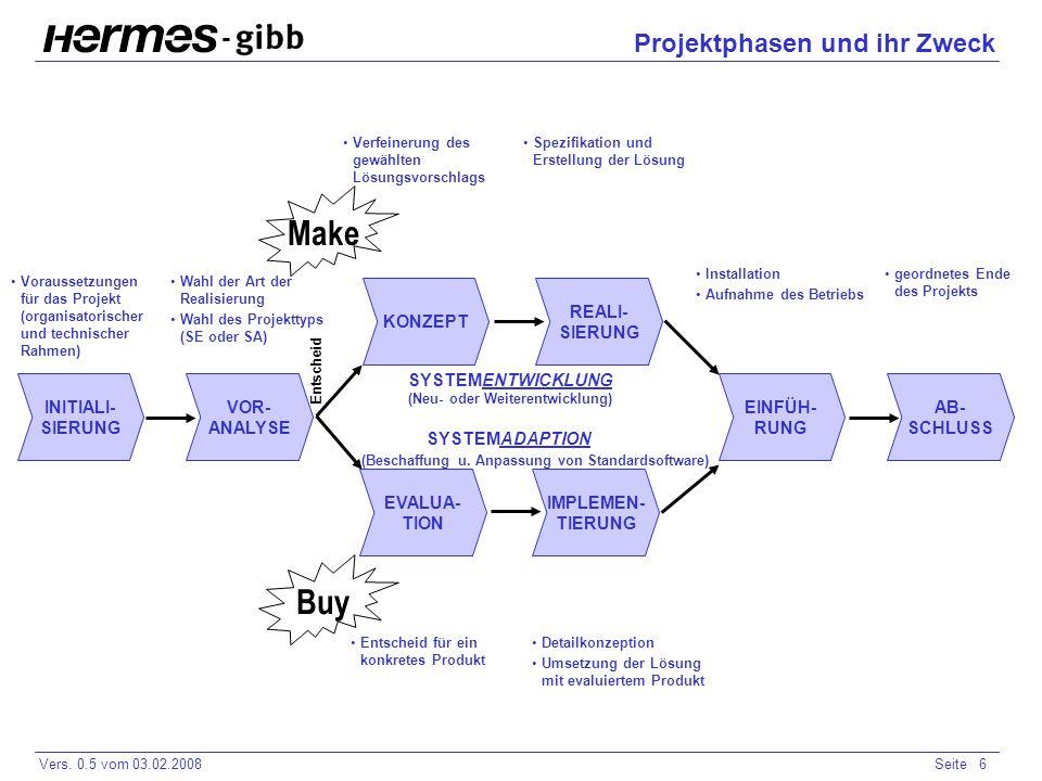 Projektphasen und ihr Zweck