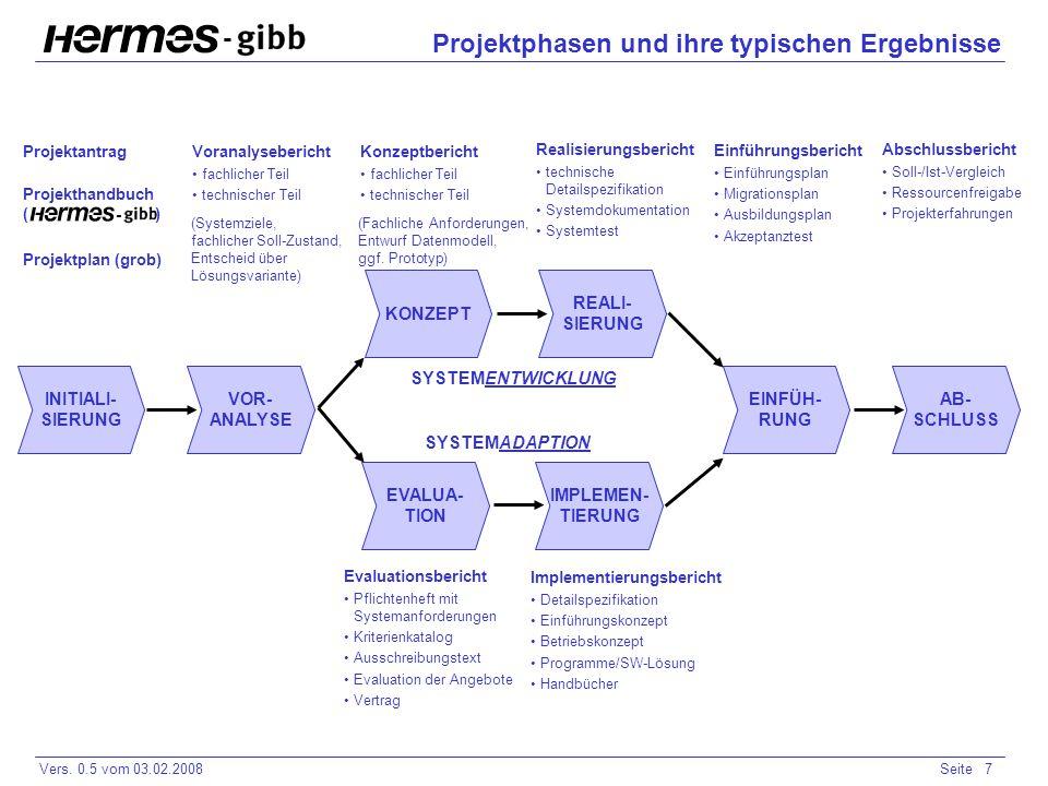Projektphasen und ihre typischen Ergebnisse