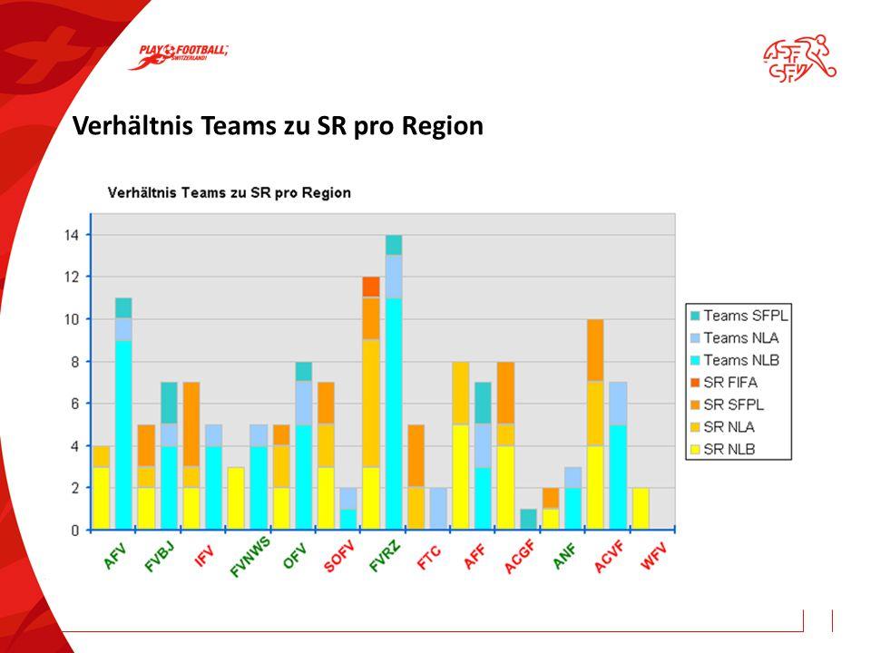 Verhältnis Teams zu SR pro Region