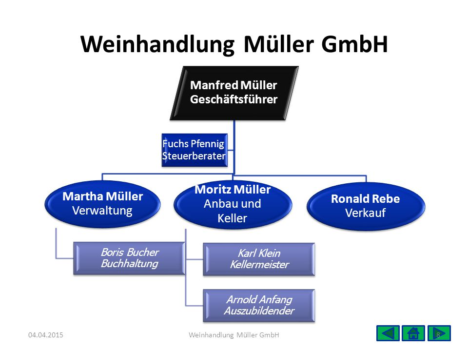 Weinhandlung Müller GmbH