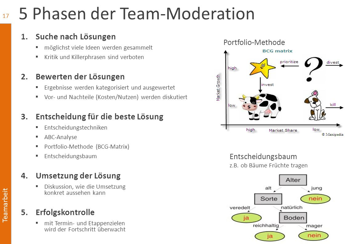 5 Phasen der Team-Moderation