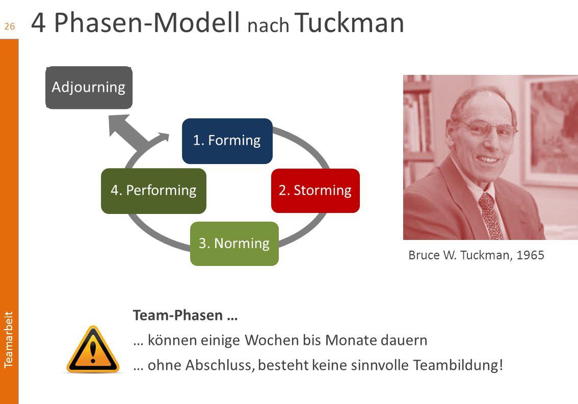 4 Phasen-Modell nach Tuckman