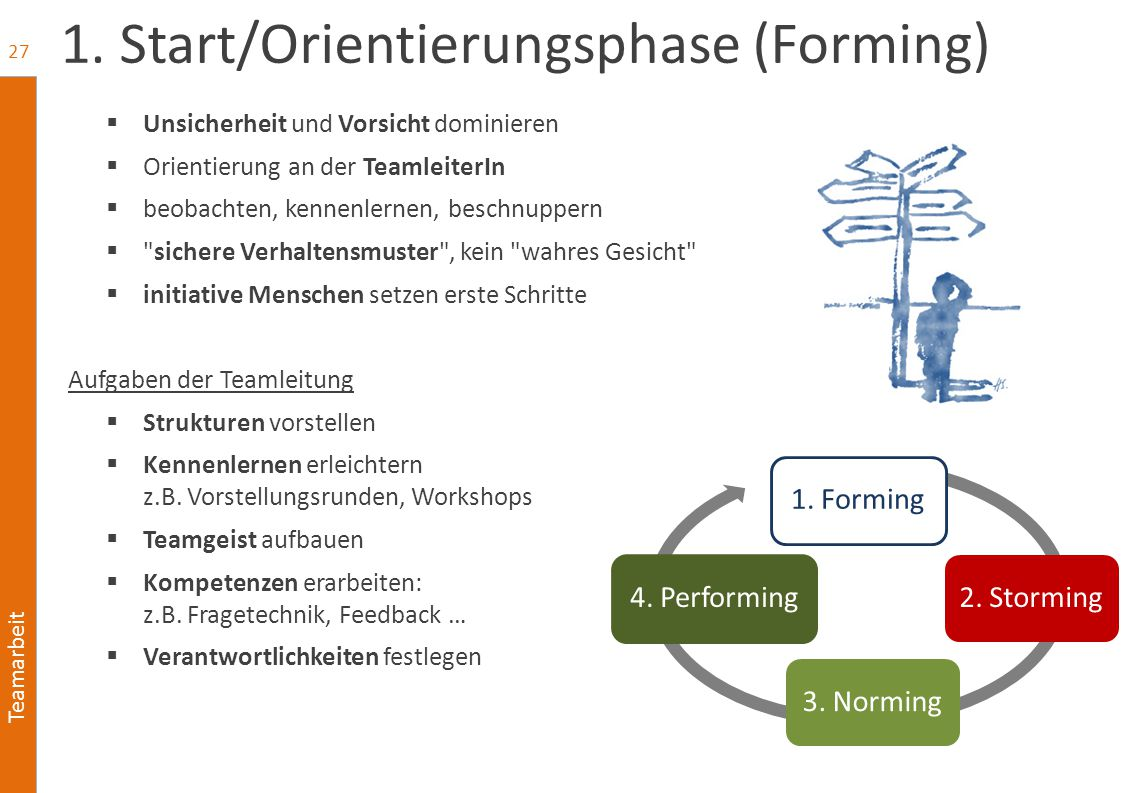1. Start/Orientierungsphase (Forming)