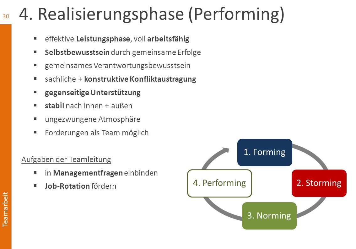 4. Realisierungsphase (Performing)