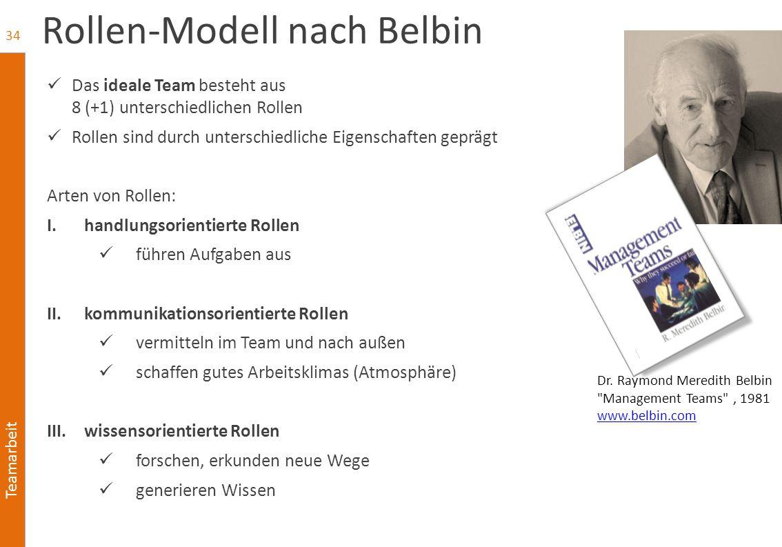 team modell belbin