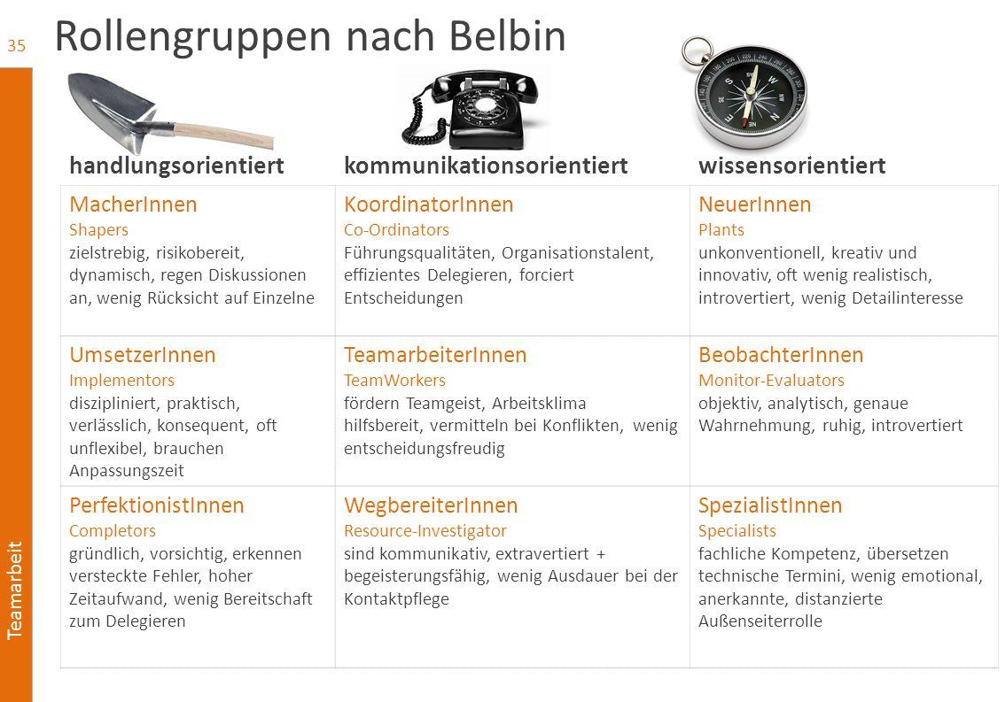 Rollengruppen nach Belbin