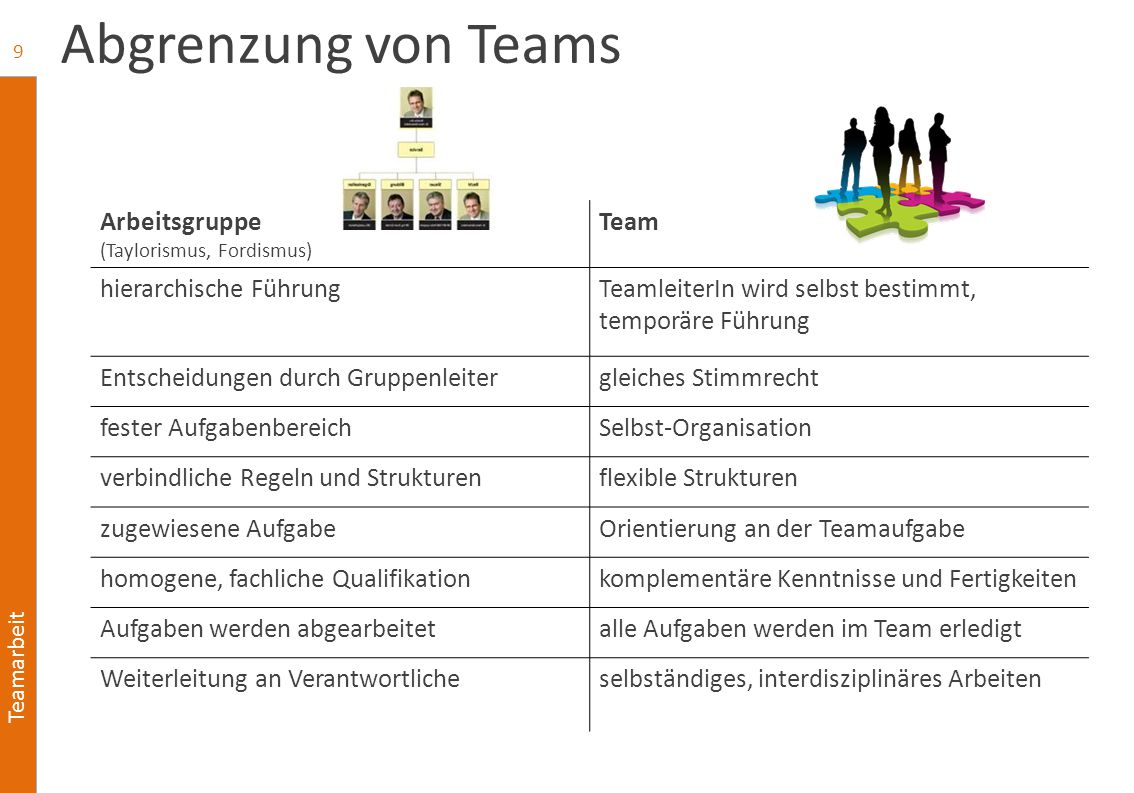 Abgrenzung von Teams Arbeitsgruppe Team hierarchische Führung