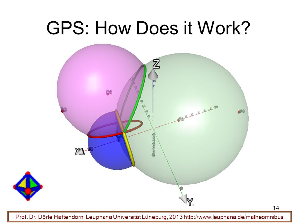 GPS: How Does it Work. Prof. Dr.
