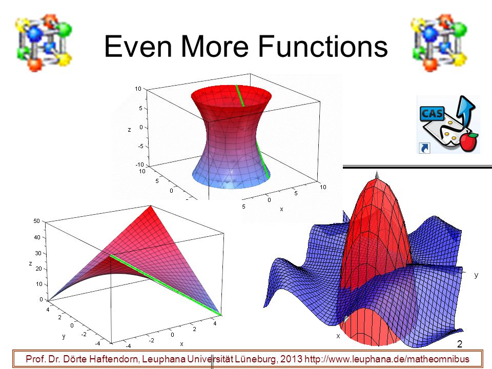 Even More Functions Prof. Dr.