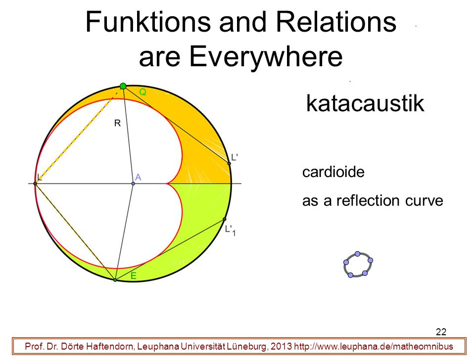 Funktions and Relations are Everywhere