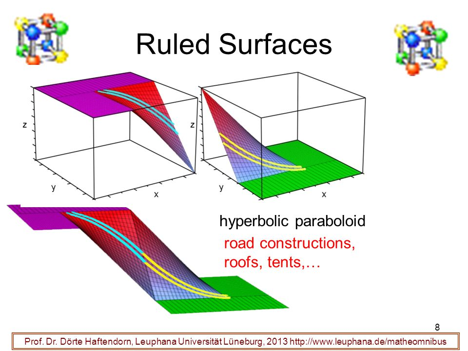 Ruled Surfaces hyperbolic paraboloid