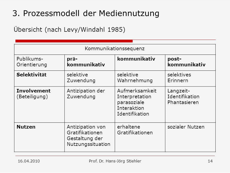 3. Prozessmodell der Mediennutzung Übersicht (nach Levy/Windahl 1985)