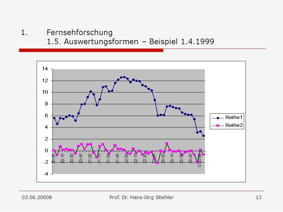 Fernsehforschung 1.5. Auswertungsformen – Beispiel 1.4.1999