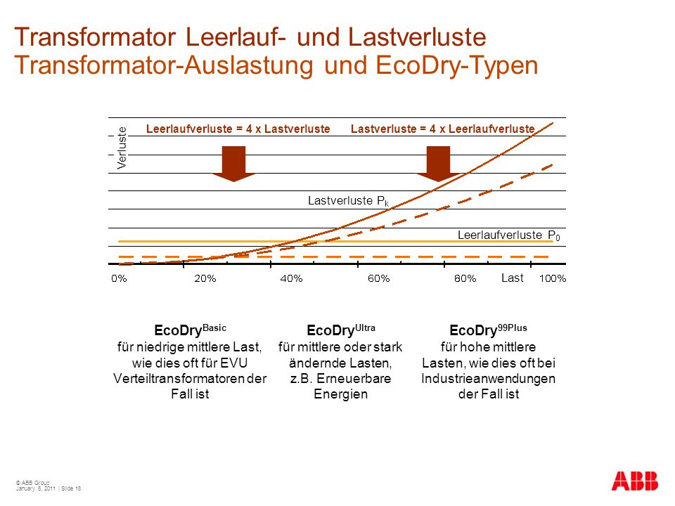 Transformator Leerlauf- und Lastverluste Transformator-Auslastung und EcoDry-Typen