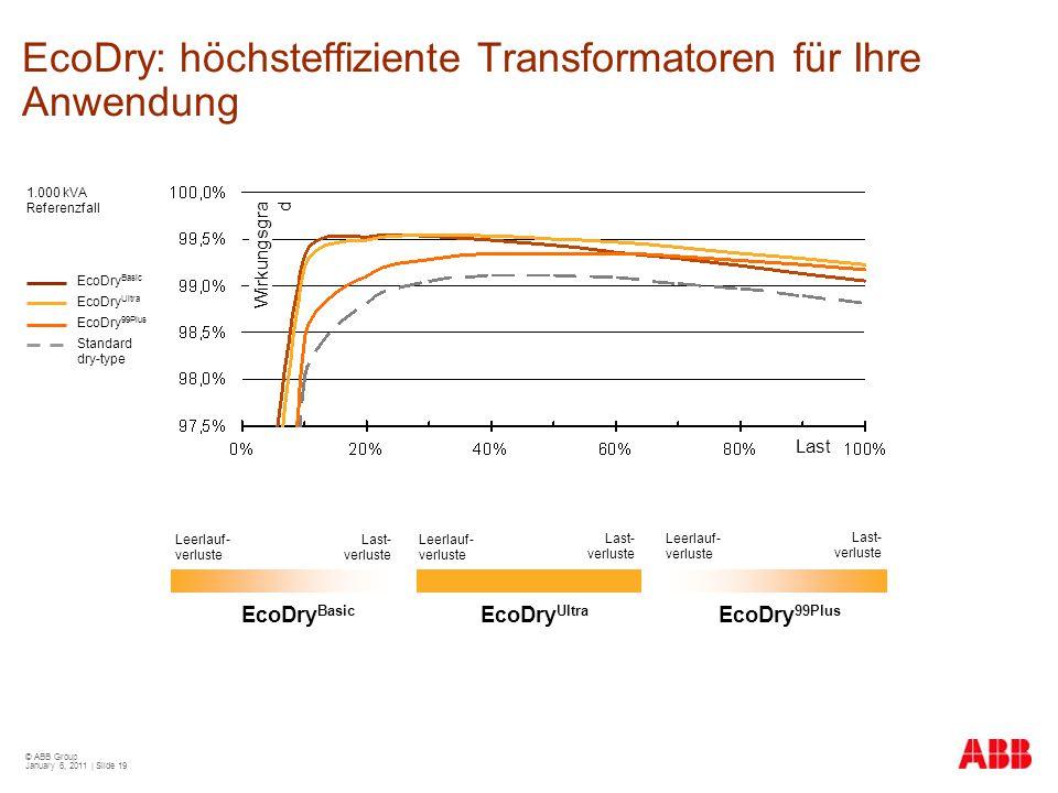 EcoDry: höchsteffiziente Transformatoren für Ihre Anwendung