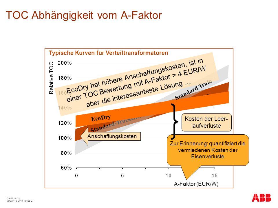 TOC Abhängigkeit vom A-Faktor
