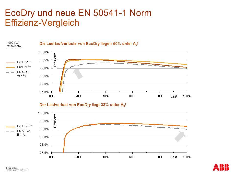 EcoDry und neue EN 50541-1 Norm Effizienz-Vergleich