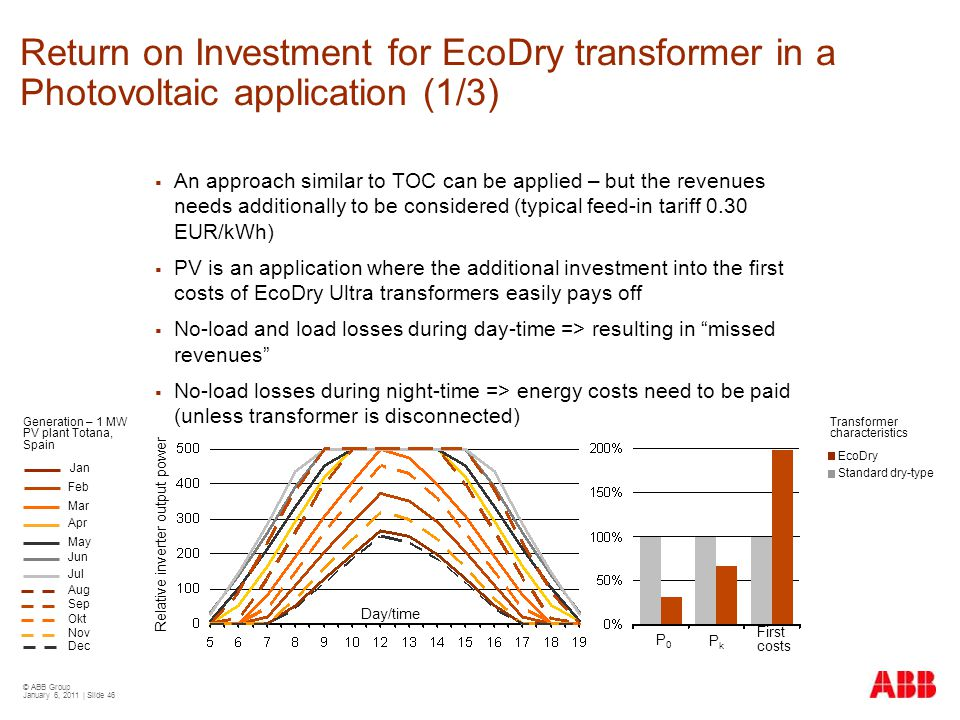 Return on Investment for EcoDry transformer in a Photovoltaic application (1/3)