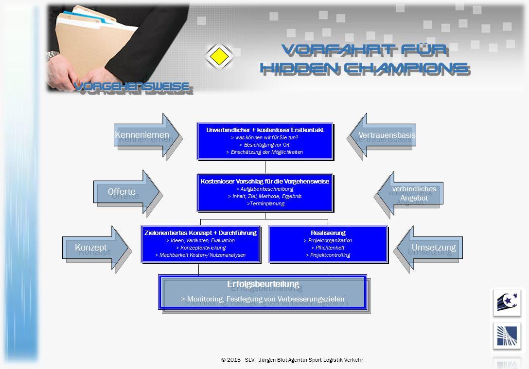Kennenlernen Offerte Konzept Umsetzung Erfolgsbeurteilung