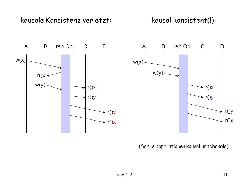 kausale Konsistenz verletzt: kausal konsistent(!):