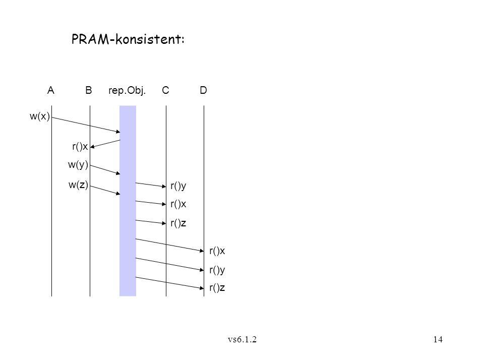 PRAM-konsistent: A B rep.Obj. C D w(x) r()x w(y) w(z) r()y r()x r()z