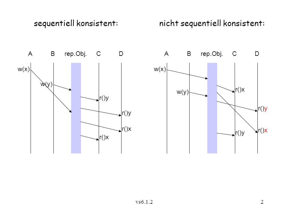 sequentiell konsistent: nicht sequentiell konsistent: