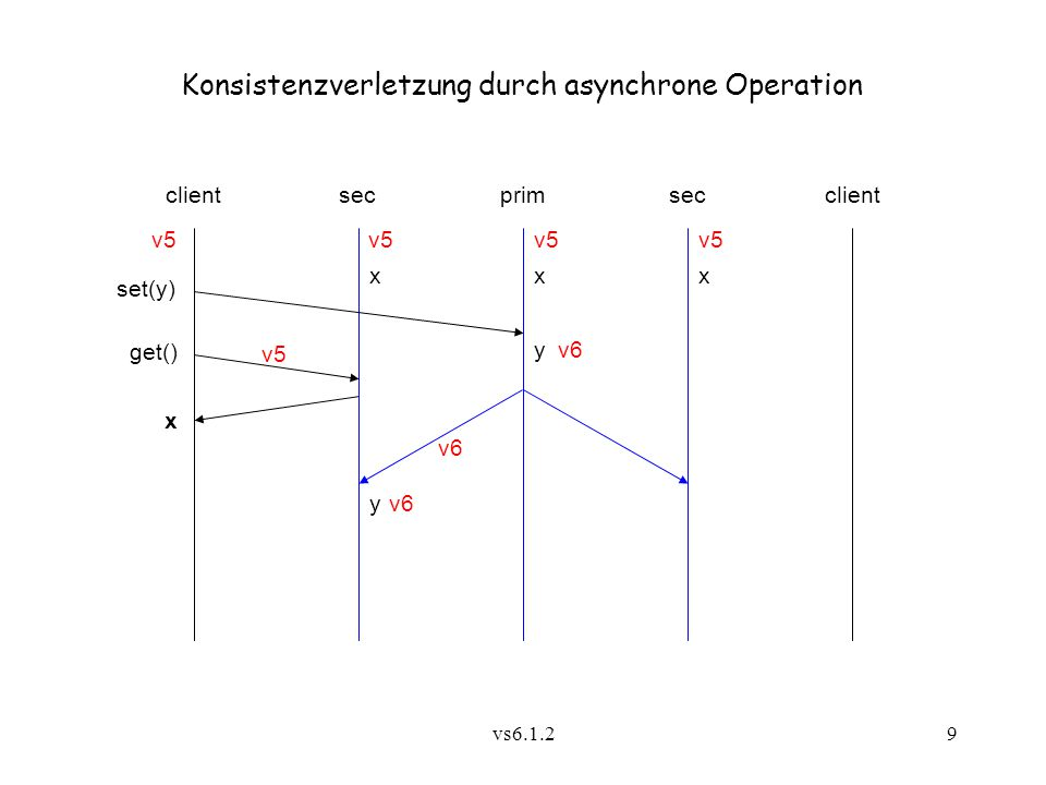 Konsistenzverletzung durch asynchrone Operation