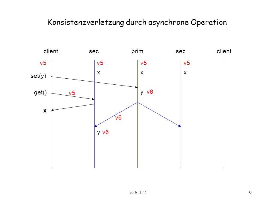Konsistenzverletzung durch asynchrone Operation
