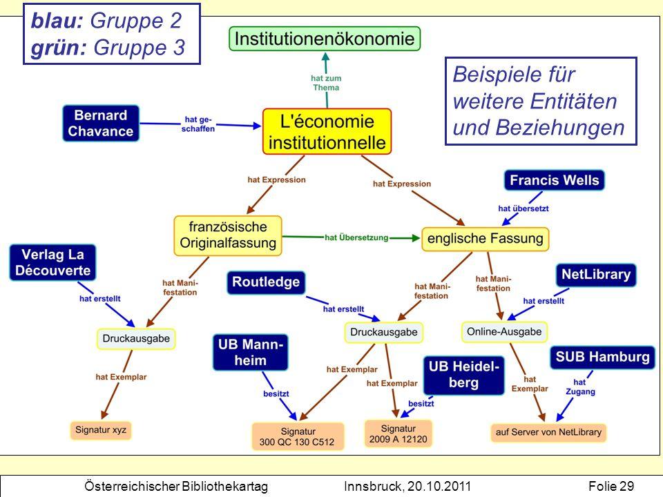 blau: Gruppe 2 grün: Gruppe 3 Beispiele für weitere Entitäten und Beziehungen