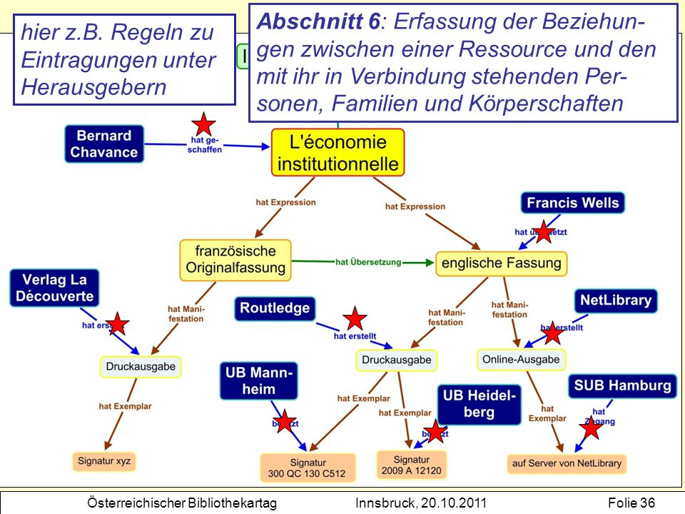 Abschnitt 6: Erfassung der Beziehun-gen zwischen einer Ressource und den mit ihr in Verbindung stehenden Per-sonen, Familien und Körperschaften