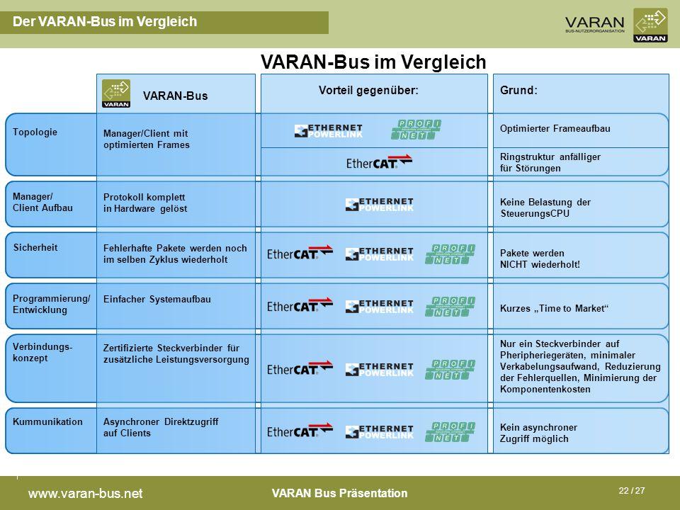 VARAN-Bus im Vergleich