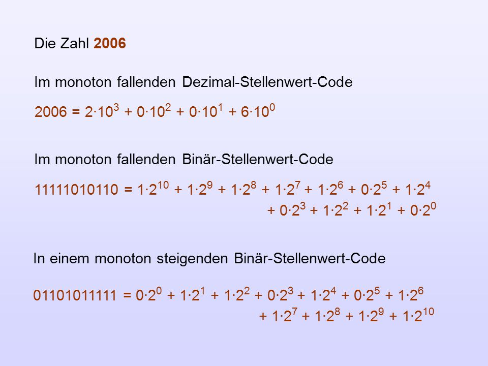Die Zahl 2006 Im monoton fallenden Dezimal-Stellenwert-Code. 2006 = 2·103 + 0·102 + 0·101 + 6·100.
