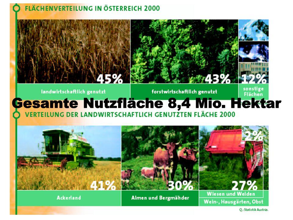 Gesamte Nutzfläche 8,4 Mio. Hektar