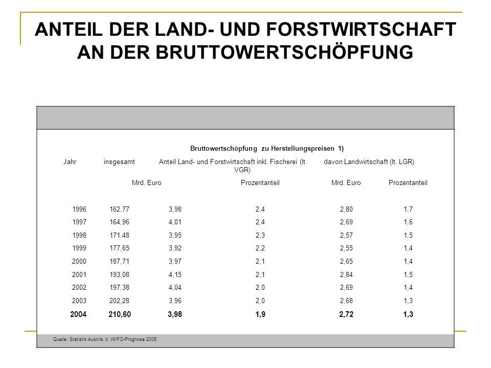 ANTEIL DER LAND- UND FORSTWIRTSCHAFT AN DER BRUTTOWERTSCHÖPFUNG