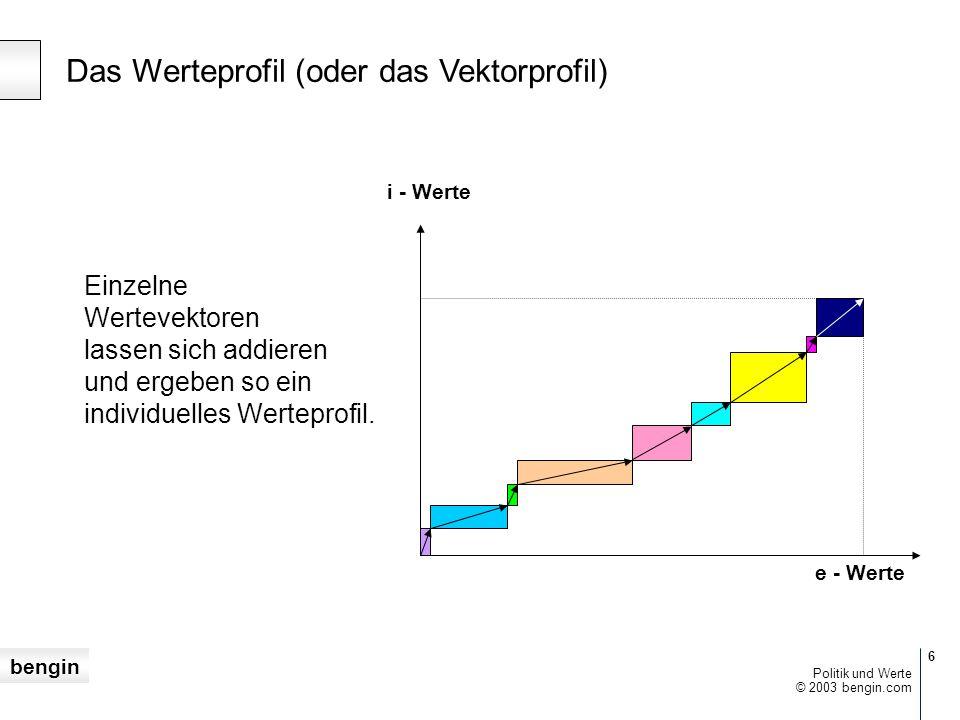 Das Werteprofil (oder das Vektorprofil)