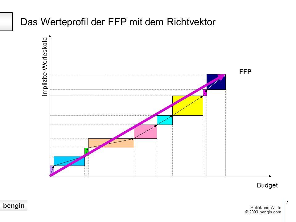 Das Werteprofil der FFP mit dem Richtvektor